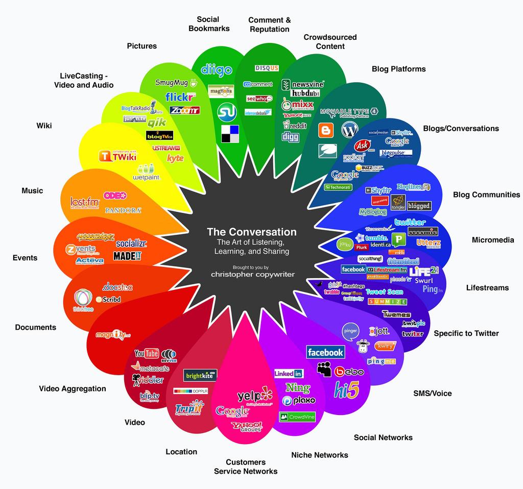 Social-media-prism-copywriter