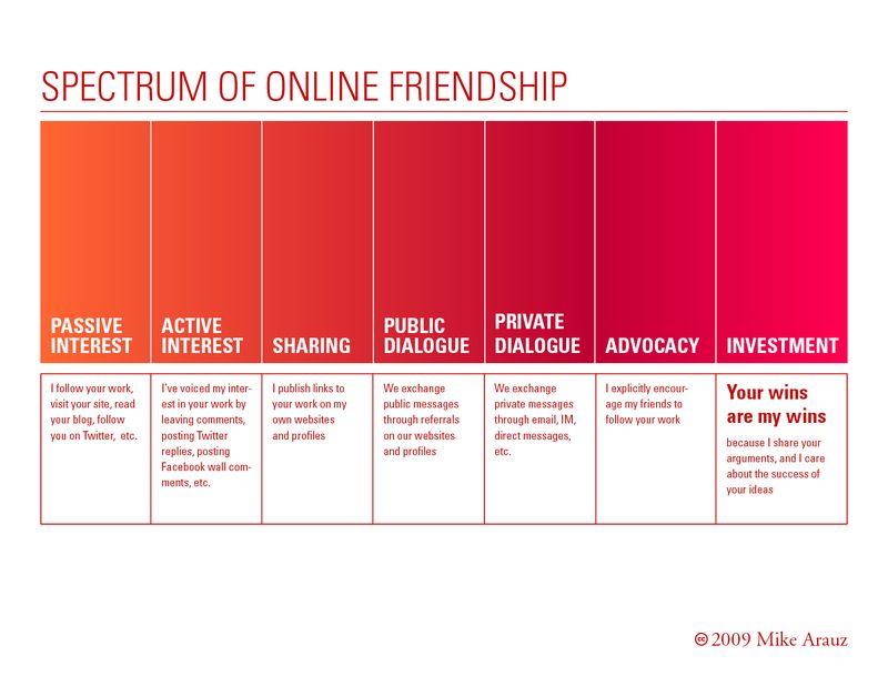 Spectrum_friendship