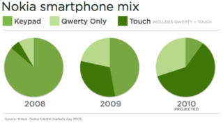 Nokia_touch