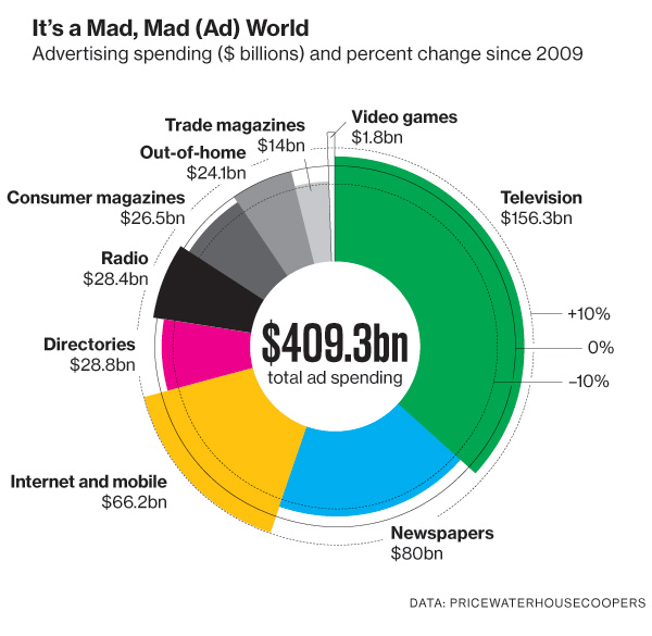 Ad Spending Graphic