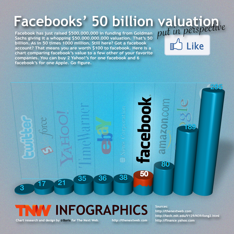 Facebook valuation