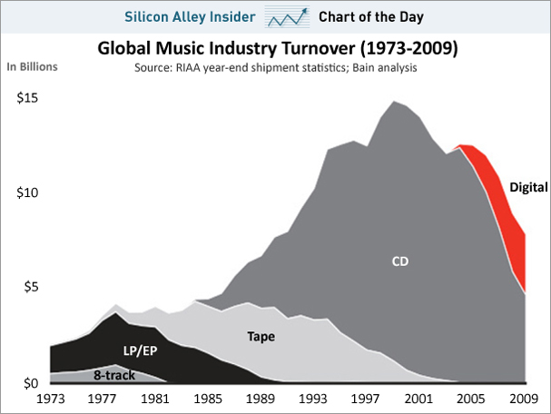 Music-industry-chart 1973-2009-feb-2011