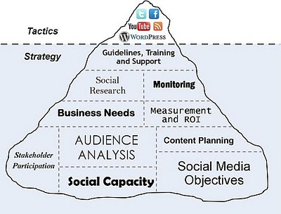 Social media tactics and strategy