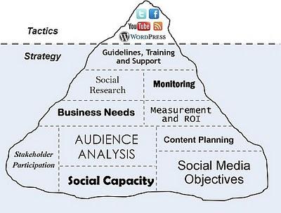 Social media tactics and strategy