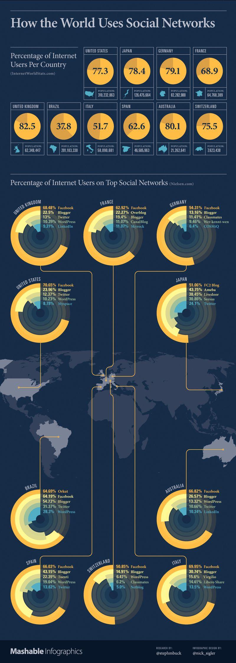 Social Network Global Use