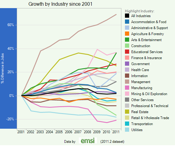 Job growth since 2001