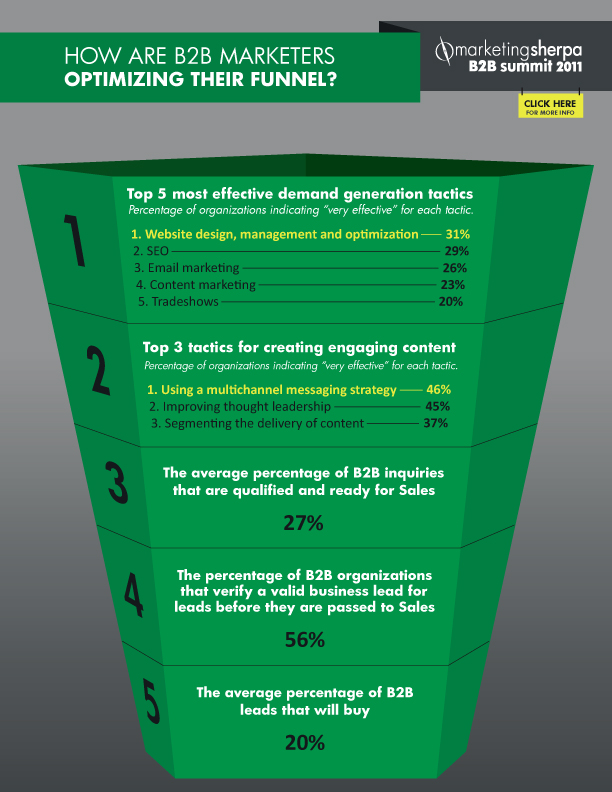 B2B funnel optimization