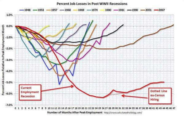 Job chart 0911