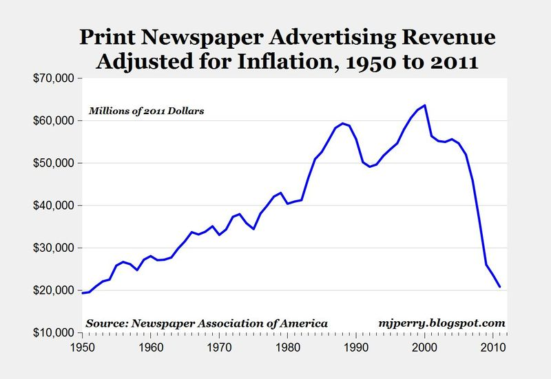 Newspaper Revenue_1950_2010